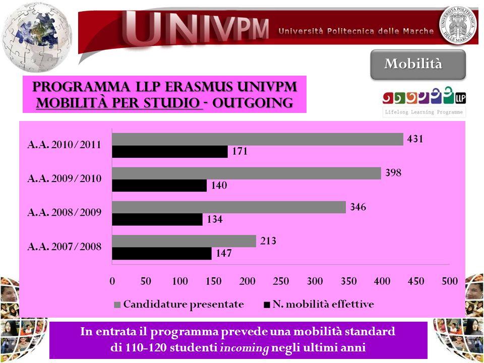 PROGRAMMA LLP ERASMUS UNIVPM Mobilità per studio - OUTGOING Mobilità In entrata il programma prevede una mobilità standard di 110-120 studenti incomin