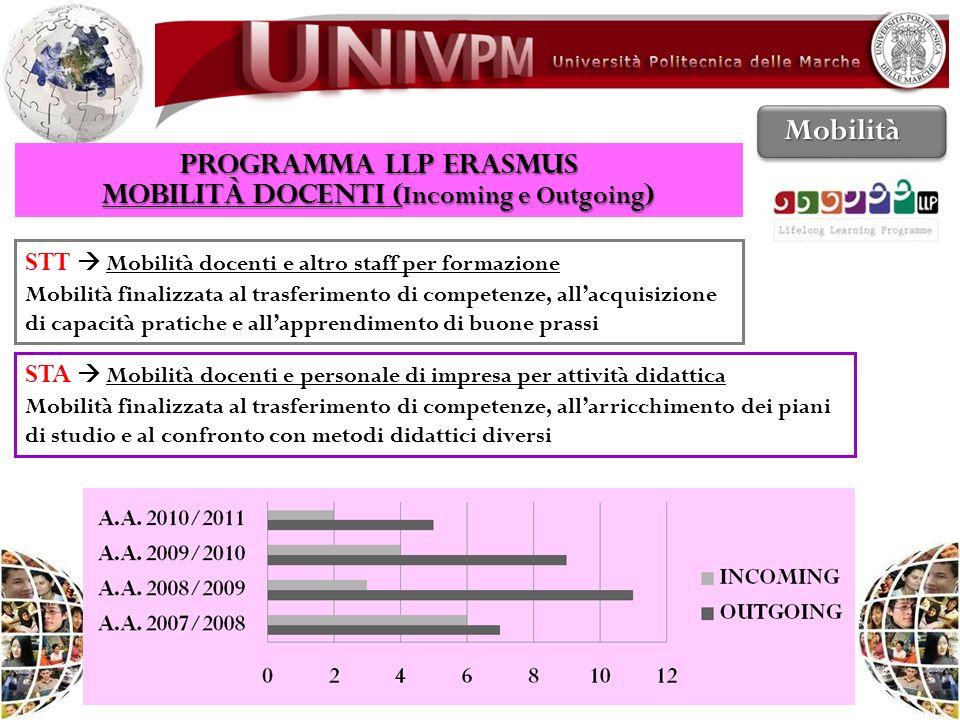 PROGRAMMA LLP ERASMUS Mobilità DOCENTI ( Incoming e Outgoing ) Mobilità STT Mobilità docenti e altro staff per formazione Mobilità finalizzata al tras