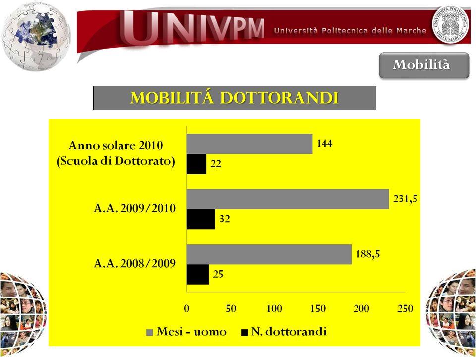 MOBILITÁ DOTTORANDI Mobilità