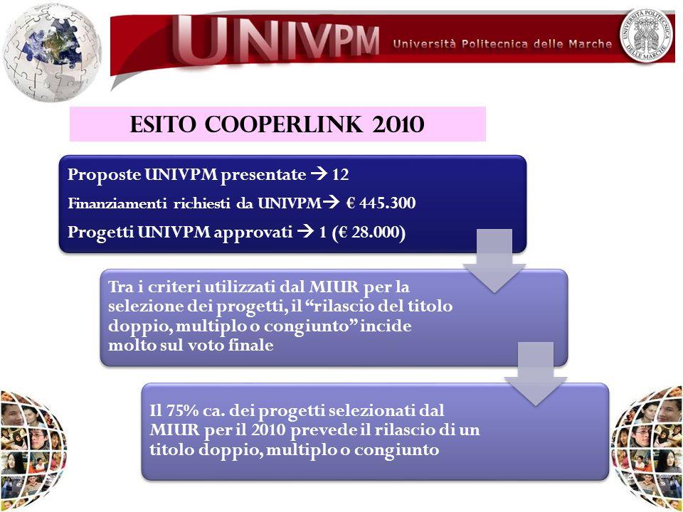 ESITO COOPERLINK 2010 Proposte UNIVPM presentate 12 Finanziamenti richiesti da UNIVPM 445.300 Progetti UNIVPM approvati 1 ( 28.000) Tra i criteri util