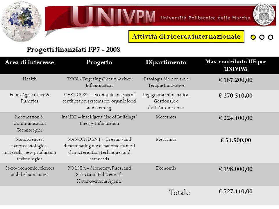 Attività di ricerca internazionale Progetti finanziati FP7 - 2008 Area di interesseProgettoDipartimento Max contributo UE per UNIVPM HealthTOBI - Targ