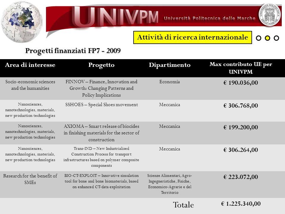 Attività di ricerca internazionale Progetti finanziati FP7 - 2009 Area di interesseProgettoDipartimento Max contributo UE per UNIVPM Socio-economic sc