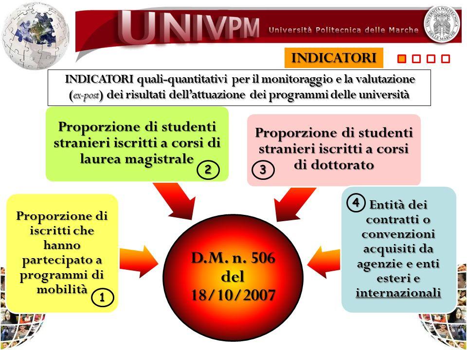 D.M. n. 506 del 18/10/2007 Proporzione di iscritti che hanno partecipato a programmi di mobilità Proporzione di studenti stranieri iscritti a corsi di