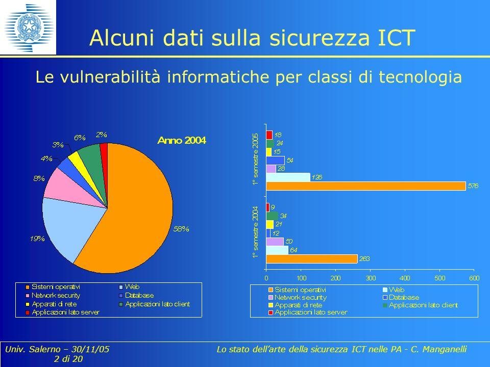 Univ. Salerno – 30/11/05 Lo stato dellarte della sicurezza ICT nelle PA - C. Manganelli 2 di 20 Alcuni dati sulla sicurezza ICT Le vulnerabilità infor