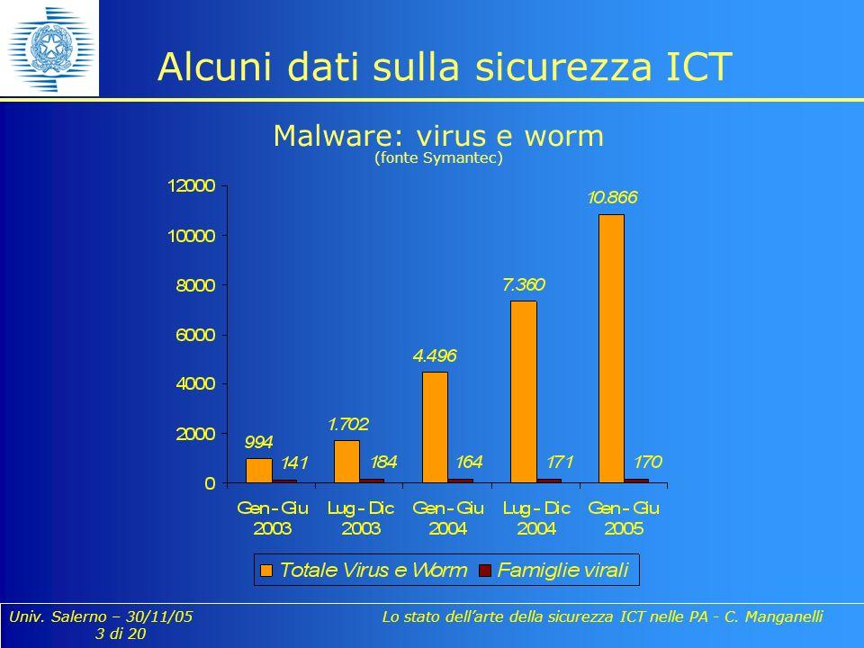 Univ. Salerno – 30/11/05 Lo stato dellarte della sicurezza ICT nelle PA - C. Manganelli 3 di 20 Alcuni dati sulla sicurezza ICT Malware: virus e worm