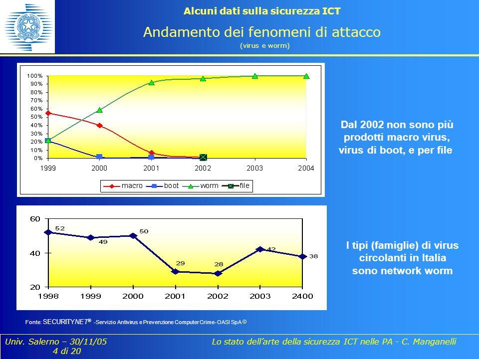 Univ. Salerno – 30/11/05 Lo stato dellarte della sicurezza ICT nelle PA - C. Manganelli 4 di 20 Alcuni dati sulla sicurezza ICT Andamento dei fenomeni
