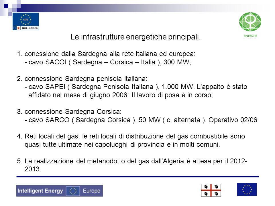 Attualmente in Sardegna cè una potenza installata di 3.461MW, dei quali: > fonti energetiche rinnovabili - 459 MW idroellettrico; - 383 MW eolico; - 3 MW fotovoltaico - 15,8 MW incenerimento rifiuti, biomasse - 13.000 m2 di pannelli solari termici ( 5.200 Mwhth – 400 Kwh/ m2 ) Energia elettrica da rinnovabili in Sardegna – anno 2007 [ Gwh ] FonteIdroel.EolicoFotov.Geot.Biom.Tot.
