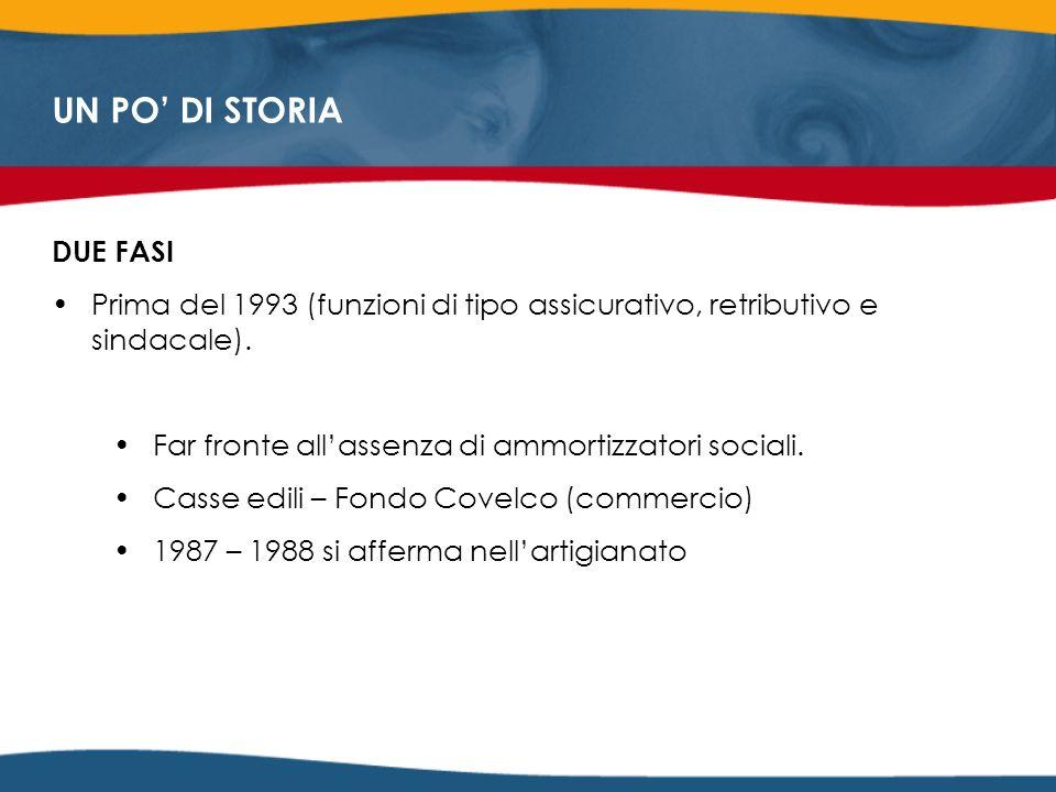 UN PO DI STORIA DUE FASI Prima del 1993 (funzioni di tipo assicurativo, retributivo e sindacale).