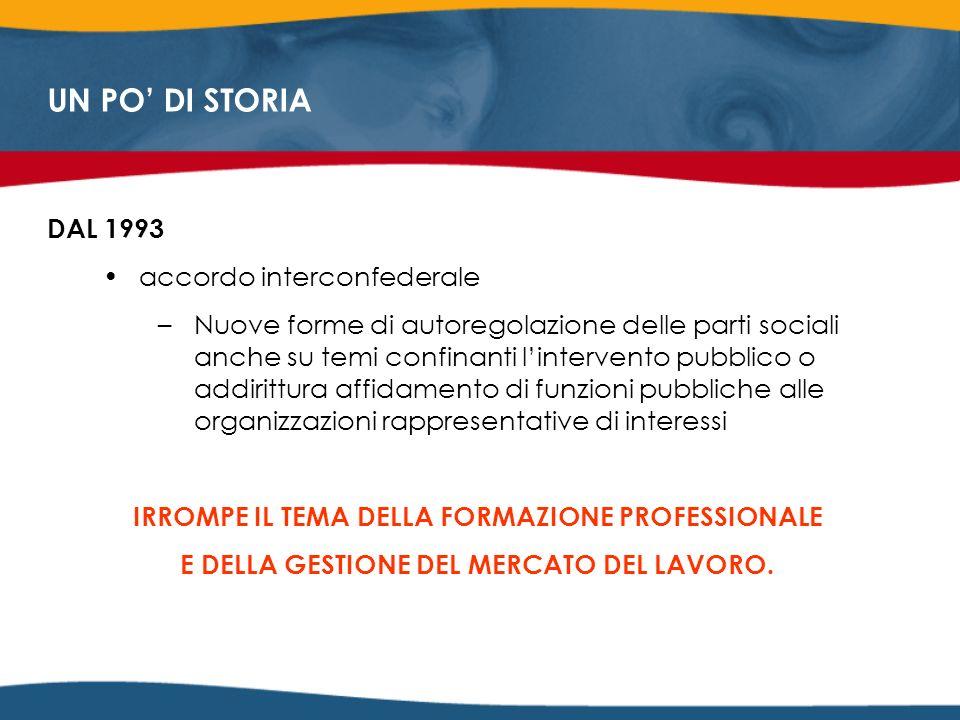 DAL 1993 accordo interconfederale –Nuove forme di autoregolazione delle parti sociali anche su temi confinanti lintervento pubblico o addirittura affidamento di funzioni pubbliche alle organizzazioni rappresentative di interessi IRROMPE IL TEMA DELLA FORMAZIONE PROFESSIONALE E DELLA GESTIONE DEL MERCATO DEL LAVORO.