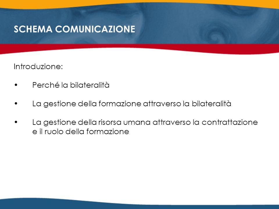 SCHEMA COMUNICAZIONE Introduzione: Perché la bilateralità La gestione della formazione attraverso la bilateralità La gestione della risorsa umana attraverso la contrattazione e il ruolo della formazione