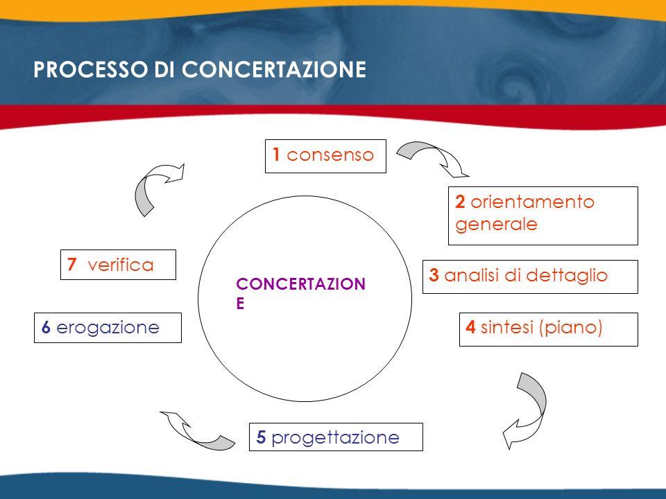 1 consenso 2 orientamento generale 3 analisi di dettaglio 4 sintesi (piano) 5 progettazione CONCERTAZION E 7 verifica 6 erogazione PROCESSO DI CONCERTAZIONE