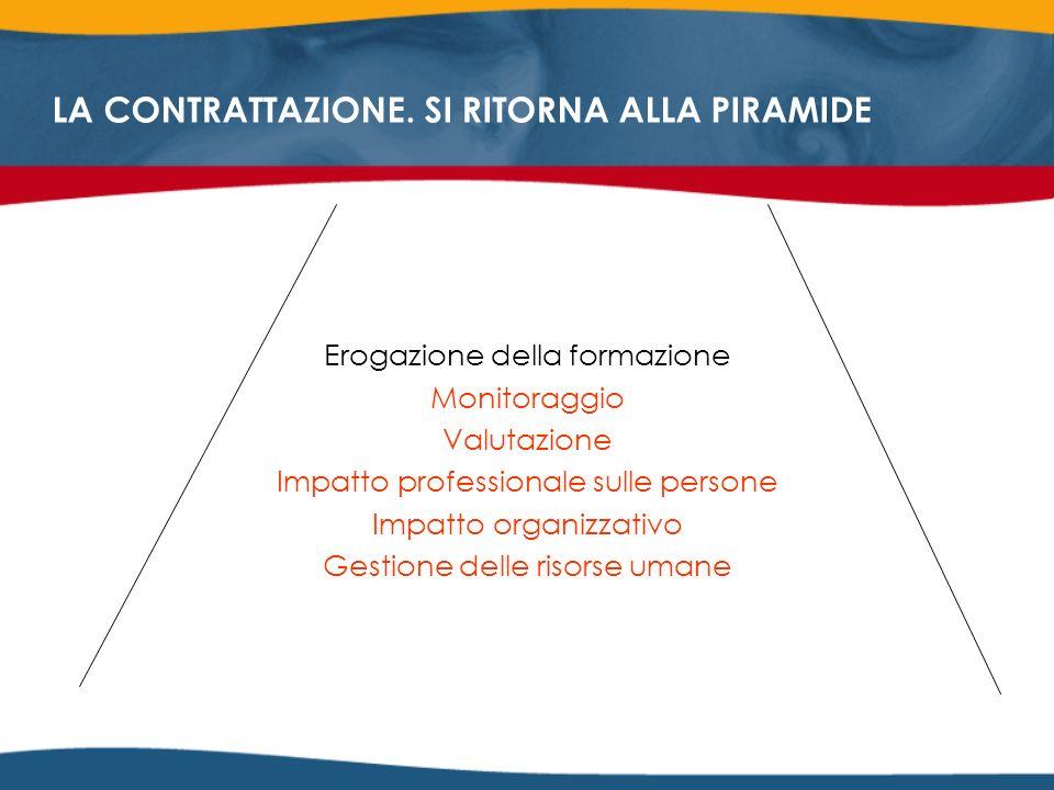 Erogazione della formazione Monitoraggio Valutazione Impatto professionale sulle persone Impatto organizzativo Gestione delle risorse umane LA CONTRATTAZIONE.