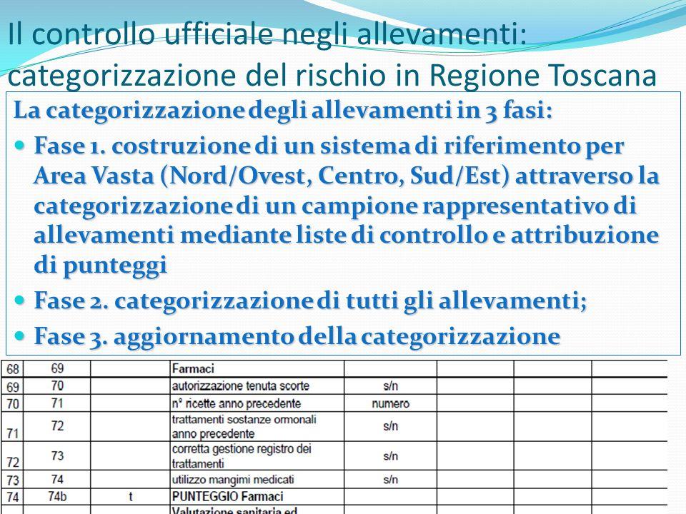 Norme di riferimento Norme di riferimento Reg (CE) 853/2004 (Controlli ufficiali e autocontrollo) Reg (CE) 853/2004 (Controlli ufficiali e autocontrollo) Reg (CE) 2377/1990 Reg (CE) 2377/1990 Reg (CE) 470/2009 Reg (CE) 470/2009 Reg (CE) 37/2010 Reg (CE) 37/2010 Piano Nazionale Residui (PNR) Piano Nazionale Residui (PNR) 2) Il controllo dei residui Determinazione di MRL per ogni sostanza