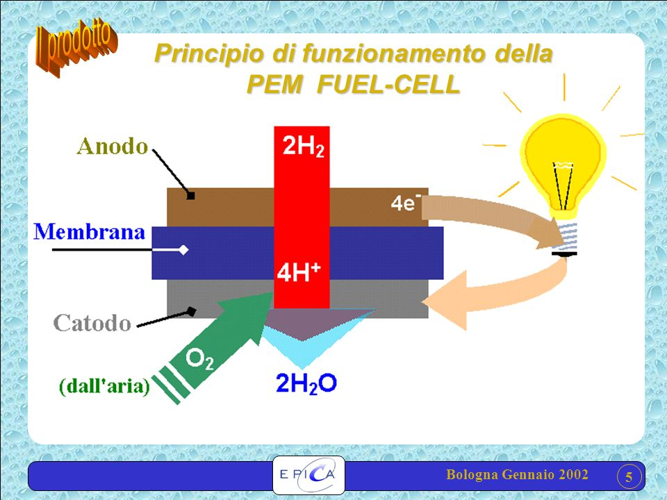 Principio di funzionamento della PEM FUEL-CELL 5 Bologna Gennaio 2002