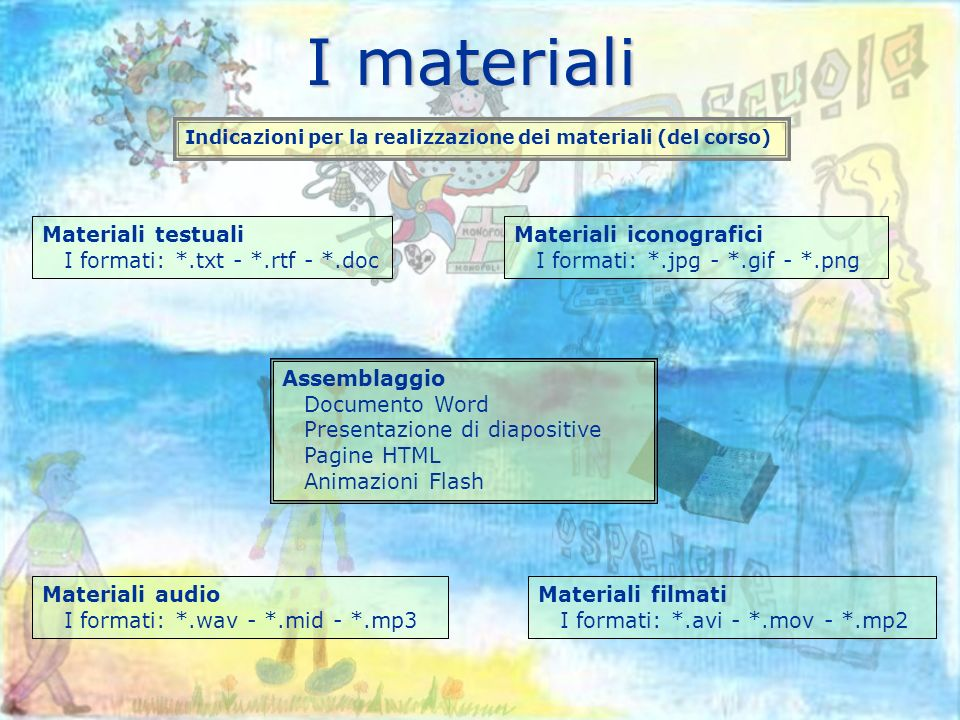 I materiali Indicazioni per la realizzazione dei materiali (del corso) Materiali testuali I formati: *.txt - *.rtf - *.doc Assemblaggio Documento Word Presentazione di diapositive Pagine HTML Animazioni Flash Materiali iconografici I formati: *.jpg - *.gif - *.png Materiali audio I formati: *.wav - *.mid - *.mp3 Materiali filmati I formati: *.avi - *.mov - *.mp2