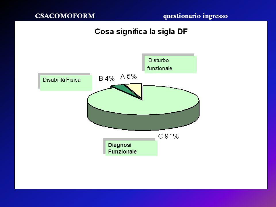 CSACOMOFORM questionario ingresso Disturbo funzionale Disabilità Fisica Diagnosi Funzionale