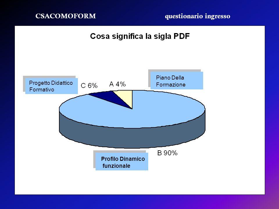 CSACOMOFORM questionario ingresso Piano Della Formazione Piano Della Formazione Profilo Dinamico funzionale Profilo Dinamico funzionale Progetto Didat