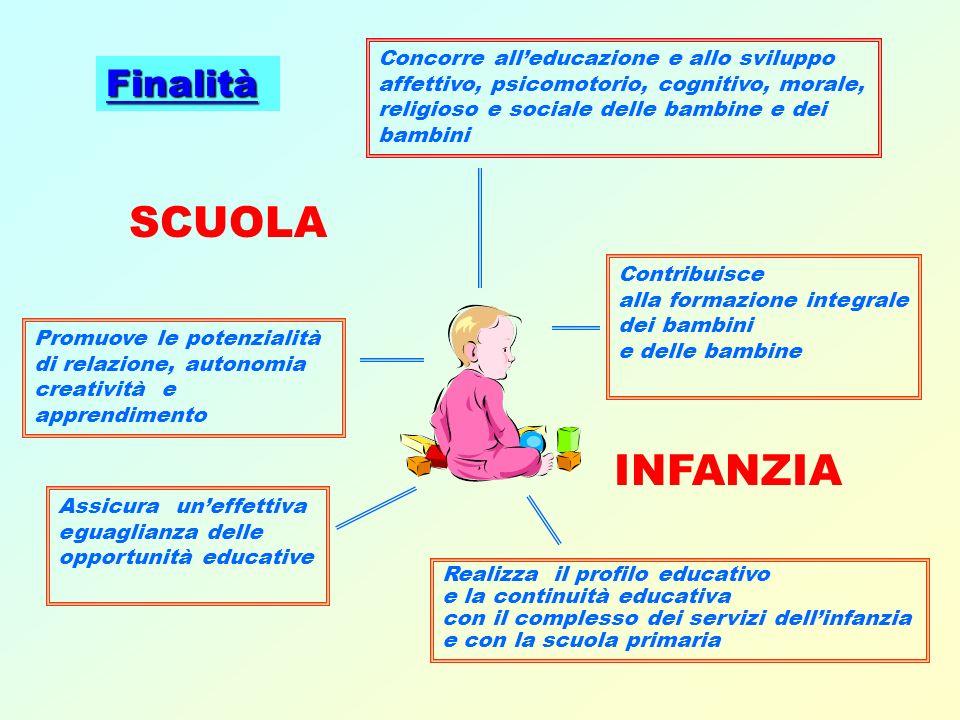SCUOLA Promuove le potenzialità di relazione, autonomia creatività e apprendimento Finalità INFANZIA Concorre alleducazione e allo sviluppo affettivo,