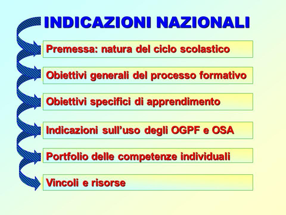 Indicazioni sulluso degli OGPF e OSA INDICAZIONI NAZIONALI Premessa: natura del ciclo scolastico Obiettivi generali del processo formativo Obiettivi s