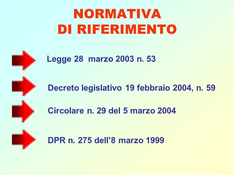 NORMATIVA DI RIFERIMENTO Legge 28 marzo 2003 n. 53 Decreto legislativo 19 febbraio 2004, n. 59 Circolare n. 29 del 5 marzo 2004 DPR n. 275 dell8 marzo