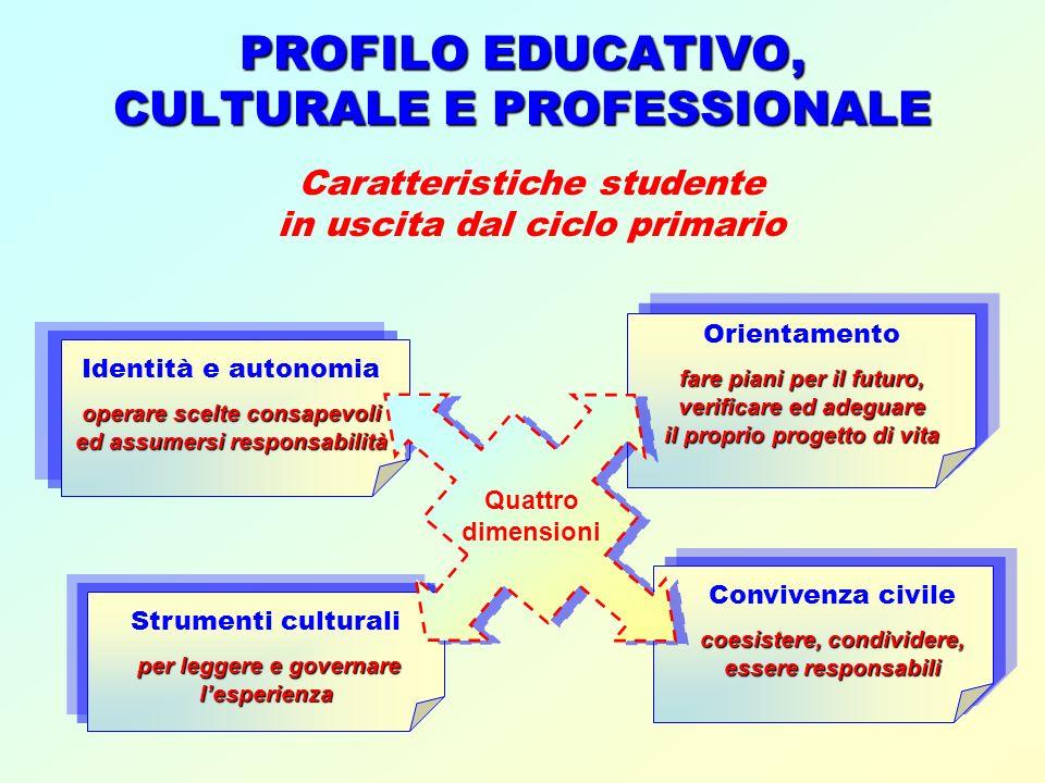 Strumenti culturali per leggere e governare lesperienza PROFILO EDUCATIVO, CULTURALE E PROFESSIONALE Caratteristiche studente in uscita dal ciclo prim