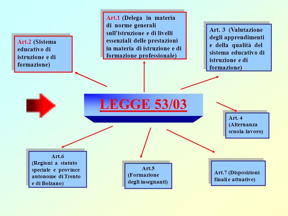 LEGGE 53/03 Art.1 (Delega in materia di norme generali sull'istruzione e di livelli essenziali delle prestazioni in materia di istruzione e di formazi