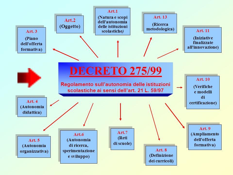 DECRETO 275/99 Regolamento sullautonomia delle istituzioni scolastiche ai sensi dellart. 21 L. 59/97 Art.1 (Natura e scopi dell'autonomia delle istitu