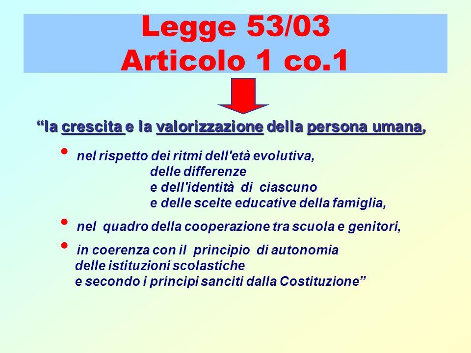Legge 53/03 Articolo 1 co.1 la crescita e la valorizzazione valorizzazione della persona umana, nel rispetto dei ritmi dell'età evolutiva, delle diffe
