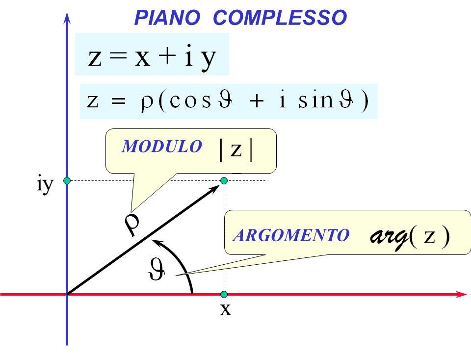 PIANO COMPLESSO z = x + i y x iy z ARGOMENTO arg ( z ) MODULO | z |