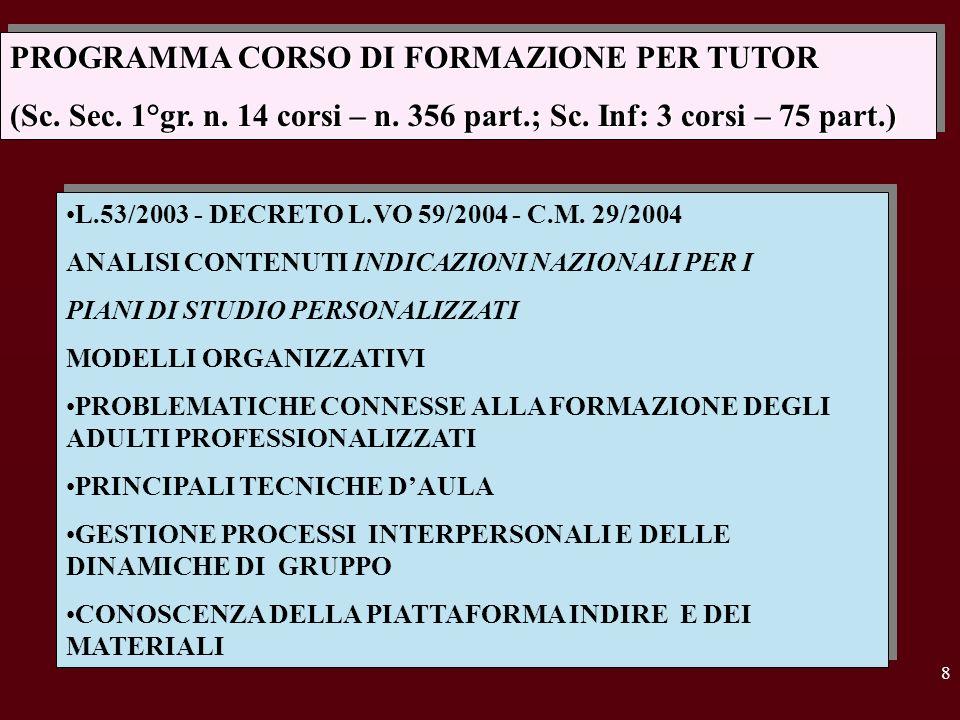 9 PIANO DI FORMAZIONE Circolare D.G.
