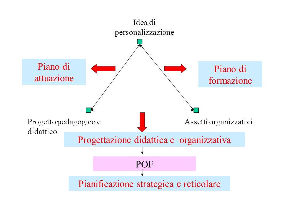 Idea di personalizzazione Progetto pedagogico e didattico Assetti organizzativi Progettazione didattica e organizzativa POF Pianificazione strategica e reticolare Piano di attuazione Piano di formazione