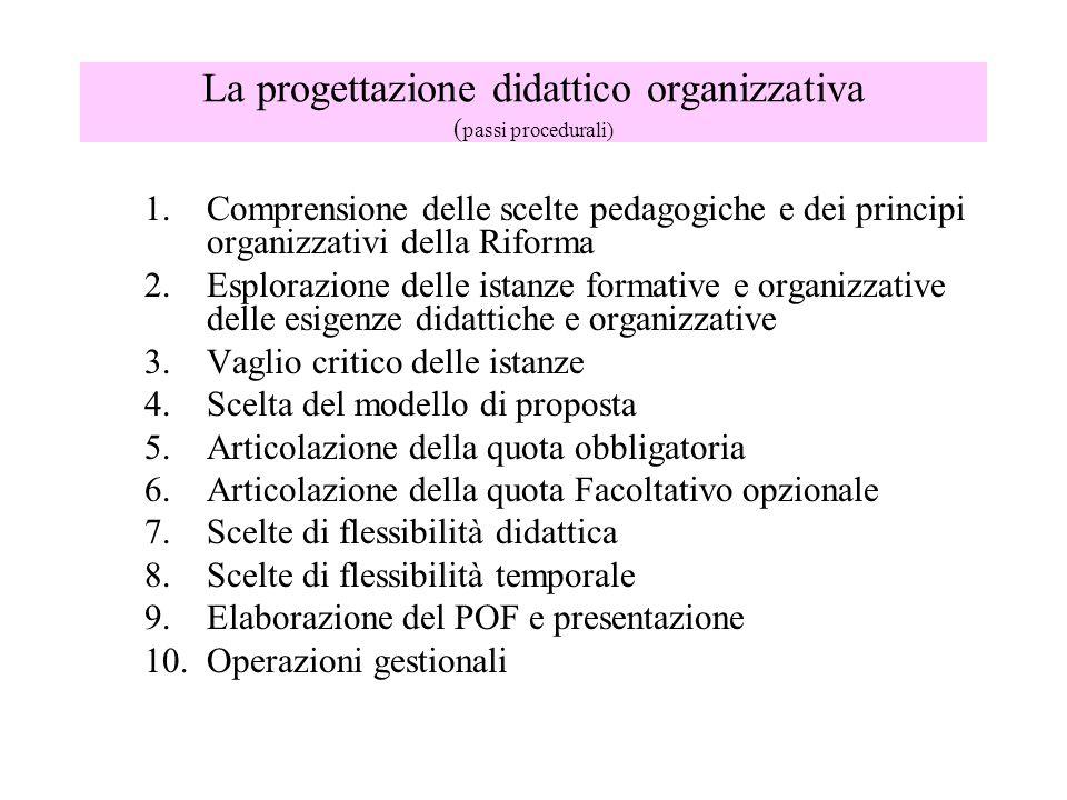 La progettazione didattico organizzativa ( passi procedurali) 1.Comprensione delle scelte pedagogiche e dei principi organizzativi della Riforma 2.Esplorazione delle istanze formative e organizzative delle esigenze didattiche e organizzative 3.Vaglio critico delle istanze 4.Scelta del modello di proposta 5.Articolazione della quota obbligatoria 6.Articolazione della quota Facoltativo opzionale 7.Scelte di flessibilità didattica 8.Scelte di flessibilità temporale 9.Elaborazione del POF e presentazione 10.Operazioni gestionali
