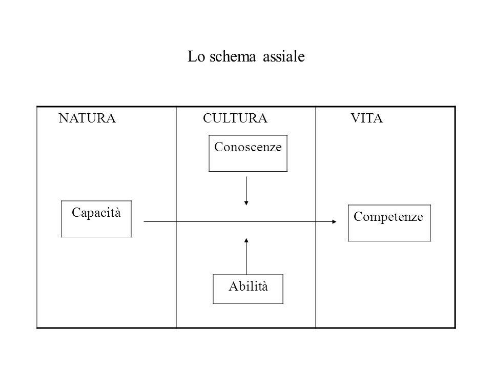 Lo schema assiale Conoscenze Capacità Competenze Abilità NATURA CULTURA VITA