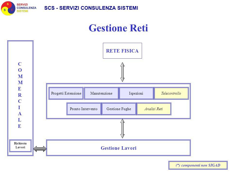 COMMERCIALECOMMERCIALE Progetti Estensione Richiesta Lavori Gestione Lavori Gestione Reti ManutenzioneIspezioniTelecontrollo Pronto InterventoGestione