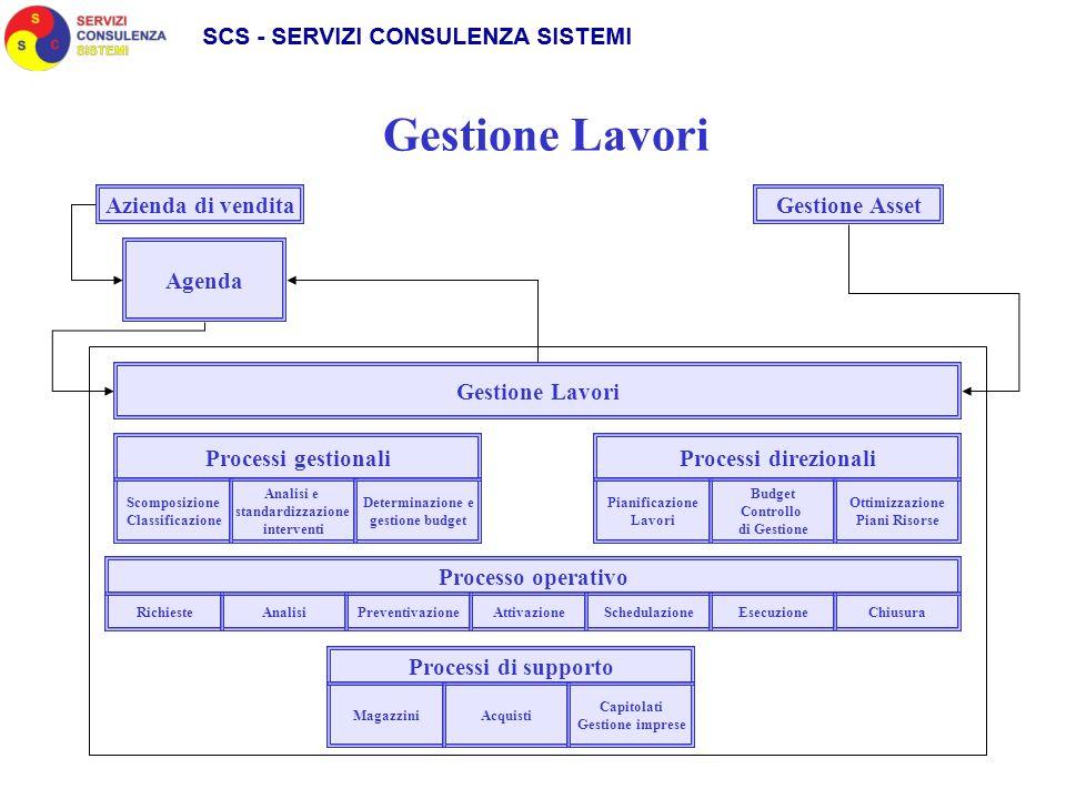 Gestione Lavori Scomposizione Classificazione Agenda Gestione Asset Processi gestionali Analisi e standardizzazione interventi Determinazione e gestio