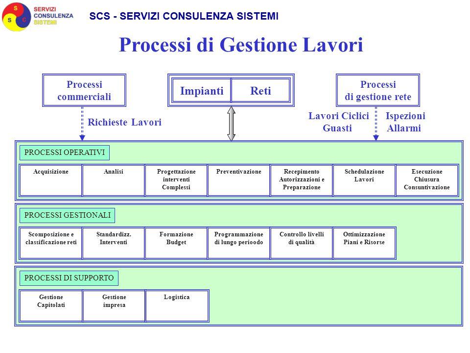 Processi commerciali Richieste Lavori Lavori Ciclici Guasti Reti Processi di Gestione Lavori Impianti Processi di gestione rete PROCESSI OPERATIVI Acq