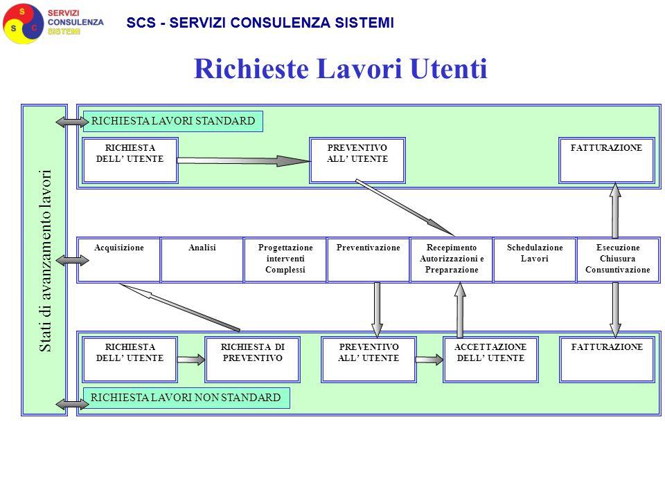 Richieste Lavori Utenti AcquisizioneAnalisiProgettazione interventi Complessi PreventivazioneRecepimento Autorizzazioni e Preparazione Esecuzione Chiu