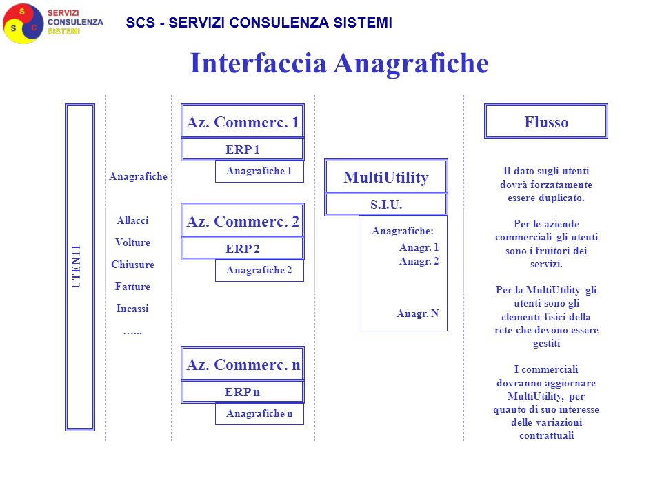 Interfaccia Anagrafiche Az.Commerc. 1 MultiUtility ERP 1 S.I.U.