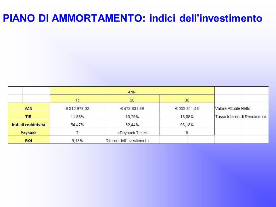 PIANO DI AMMORTAMENTO: indici dellinvestimento