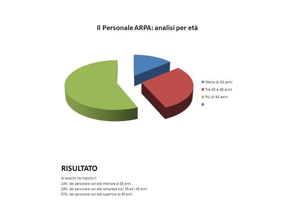 RISULTATO Al quesito ha risposto il 14% del personale con età inferiore ai 35 anni 29% del personale con età compresa tra i 35 ed i 45 anni 57% del personale con età superiore ai 45 anni