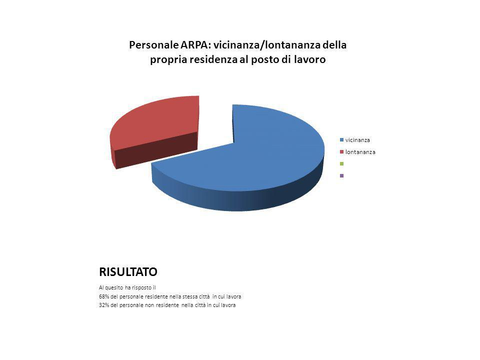 RISULTATO Al quesito ha risposto il 68% del personale residente nella stessa città in cui lavora 32% del personale non residente nella città in cui lavora