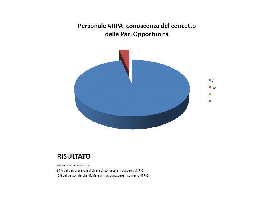 RISULTATO Al quesito ha risposto il 97% del personale che dichiara di conoscere il concetto di P.O.