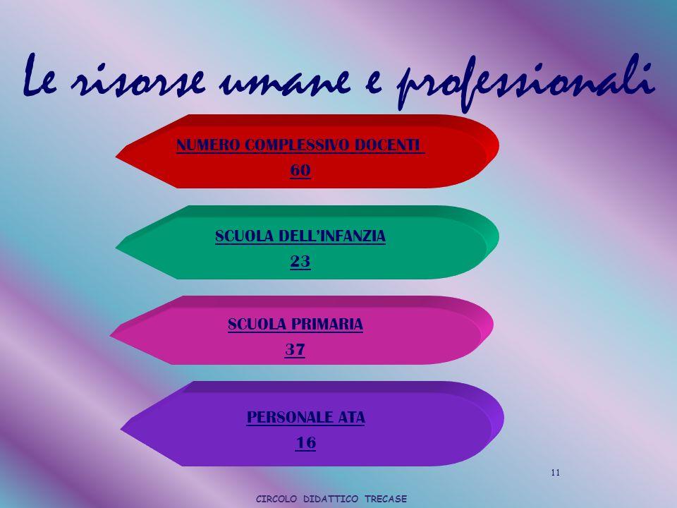 Le risorse umane e professionali NUMERO COMPLESSIVO DOCENTI 60 SCUOLA DELLINFANZIA 23 SCUOLA PRIMARIA 37 PERSONALE ATA 16 11 CIRCOLO DIDATTICO TRECASE