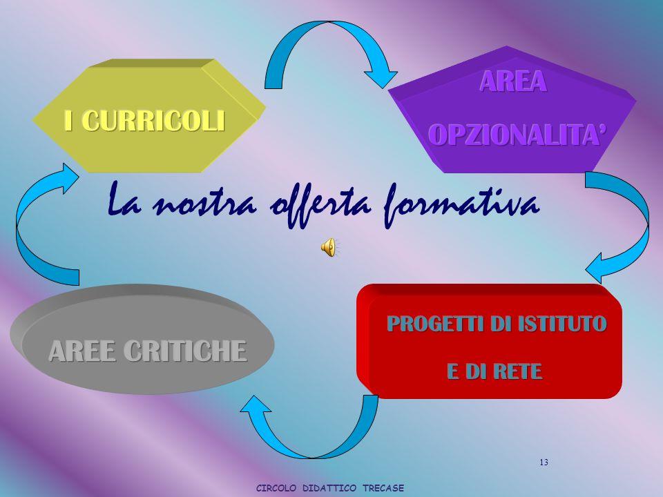 La nostra offerta formativa 13 CIRCOLO DIDATTICO TRECASE