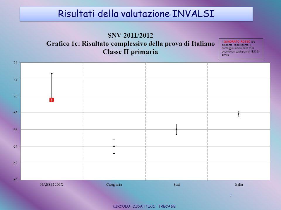 Risultati della valutazione INVALSI Risultati della valutazione INVALSI 8 CIRCOLO DIDATTICO TRECASE