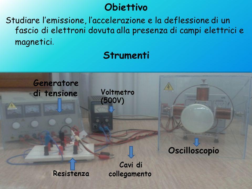 Obiettivo Studiare lemissione, laccelerazione e la deflessione di un fascio di elettroni dovuta alla presenza di campi elettrici e magnetici. Strument