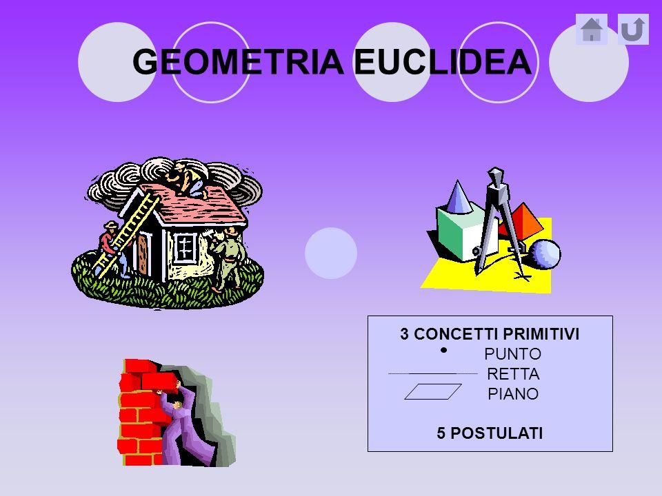 GEOMETRIA EUCLIDEA 3 CONCETTI PRIMITIVI PUNTO RETTA PIANO 5 POSTULATI