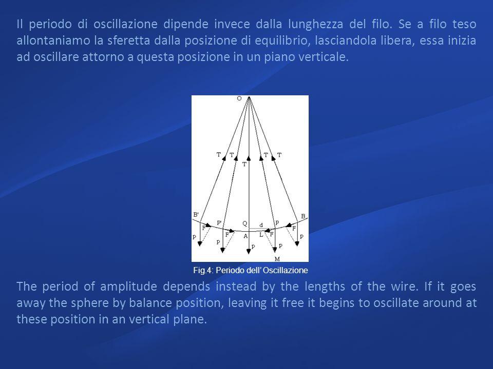 Il periodo di oscillazione dipende invece dalla lunghezza del filo. Se a filo teso allontaniamo la sferetta dalla posizione di equilibrio, lasciandola
