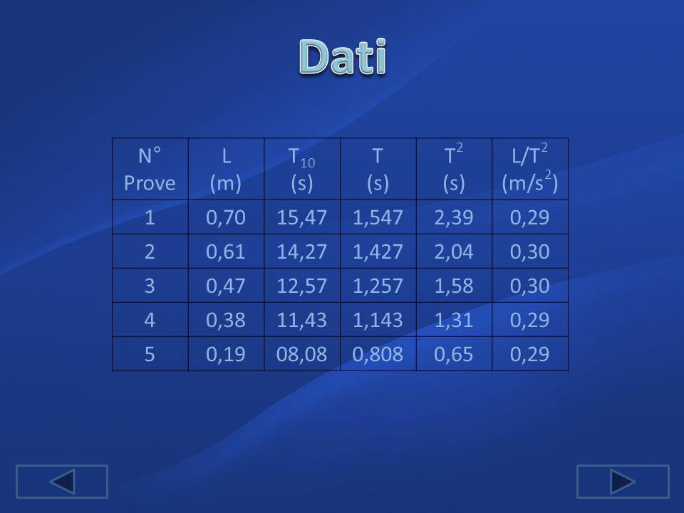 N° Prove L (m) T 10 (s) T (s) T 2 (s) L/T 2 (m/s 2 ) 10,7015,471,5472,390,29 20,6114,271,4272,040,30 30,4712,571,2571,580,30 40,3811,431,1431,310,29 5