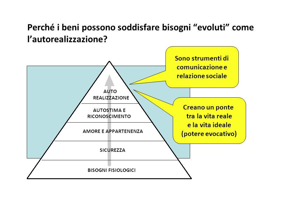 Perché i beni possono soddisfare bisogni evoluti come lautorealizzazione? Sono strumenti di comunicazione e relazione sociale Creano un ponte tra la v